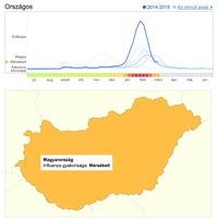 Egyre kevesebb az influenzás beteg, visszavonulóban a járvány