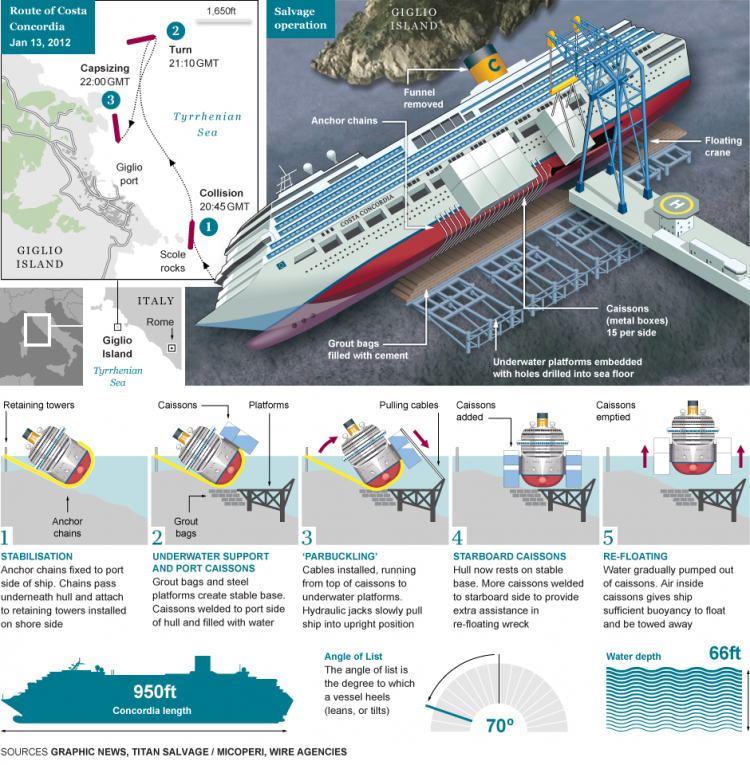 How-the-Costa-Concordia-salvage-operation-will-work-750x765.png