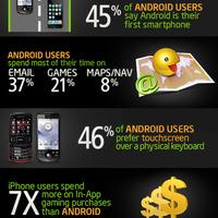 Tipikus Android felhasználó vagy?