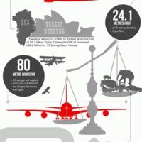 Érdekes tények a világ legnagyobb utasszállító repülőgépéről