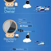 Okostelefonok népszerűsége