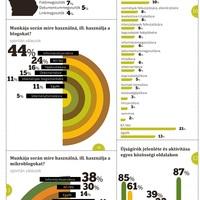 Magyar újságírók vs közösségi média