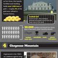 A világ 5 legbiztonságosabb páncélterme és bunkere