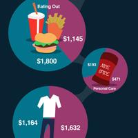 Mire és mennyit költenek a nők és a férfiak?