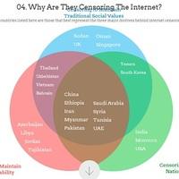 Internetcenzúra: hol és miért?