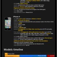 Apple iPhone tények és adatok