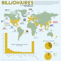 A világ leggazdagabbjai