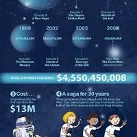 A Star Wars kultusz anyagi sikerei