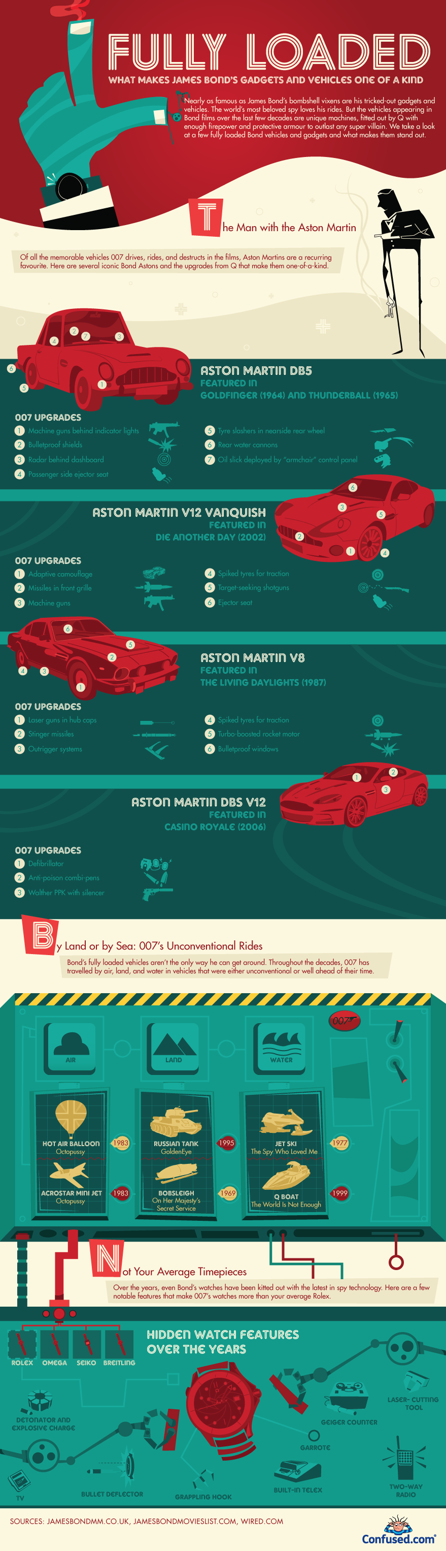 Confused-bond-007-cars-and-gadgets.png
