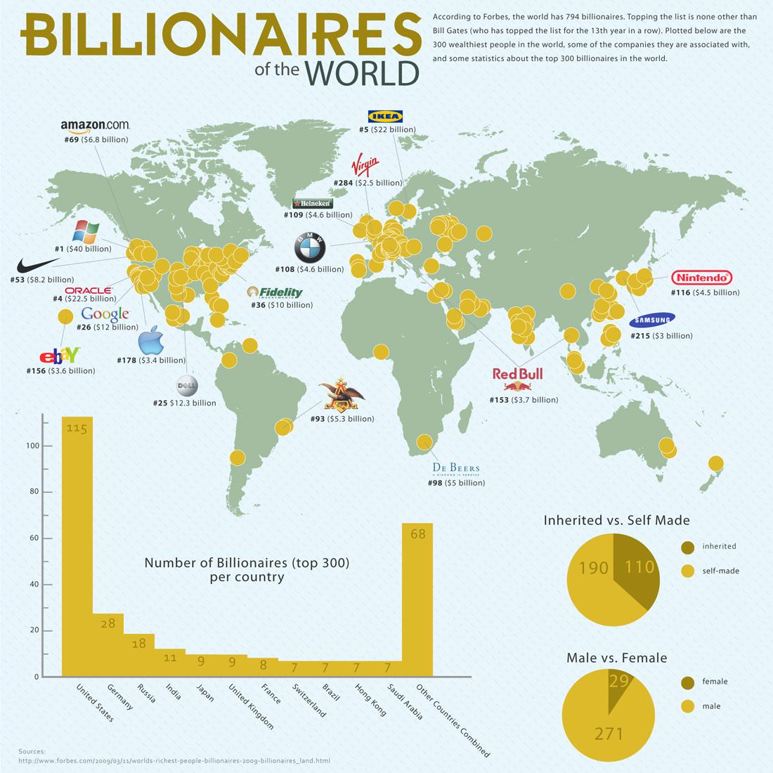 Worldbillionaires.jpg