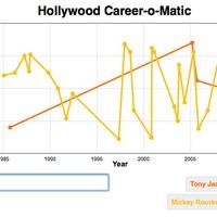 Hollywood Career-o-Matic
