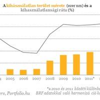 A tavalyi alatt teljesít az ipari ingatlanpiac