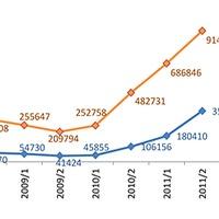 Hol és hogyan hirdessünk? - Ingatlanpiaci elemzés 2008-2011