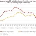 Újabb sokk a lakáspiacon - Budapest és a vállalkozók a padlón