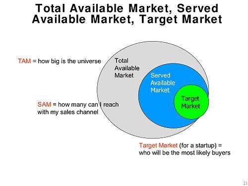500px-tam-sam-market.jpg