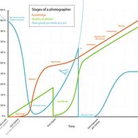 Stages of a photographer [Fókusztól]