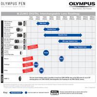 Olympus m4/3 objektív ütemterv