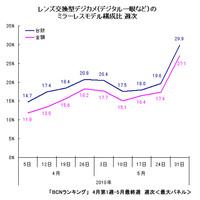 A Mirrorless kamerák részesedése Japánban 30%