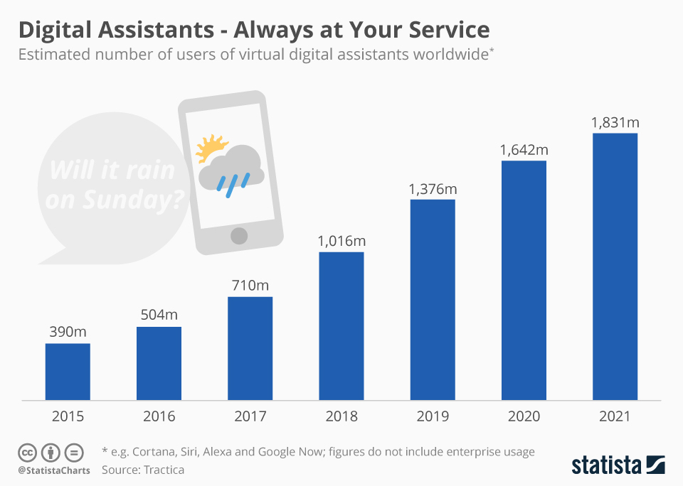 chartoftheday_5621_users_of_virtual_digital_assistants_n.jpg