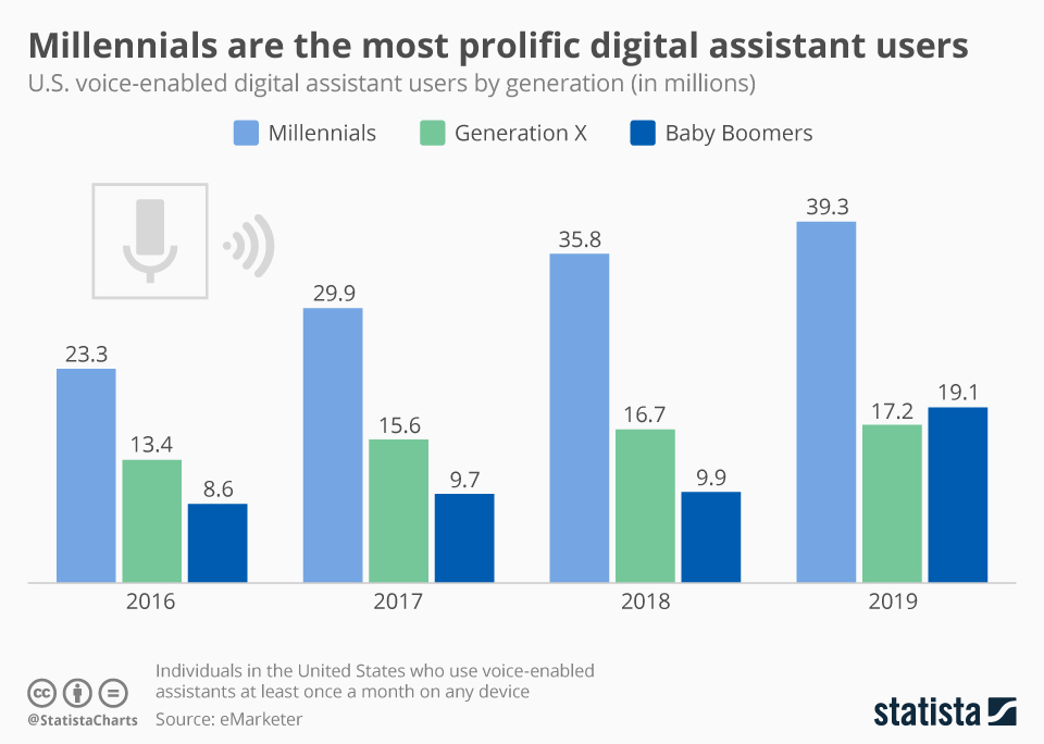 chartoftheday_9934_voice_enabled_digital_assistant_users_by_generation_n.jpg