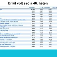 Erről volt szó 2017 46. hetén a magyar neten