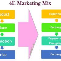 آمیخته بازاریابی ۴E به جای آمیخته بازاریابی ۴P