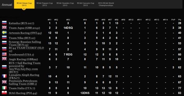 RC44_Oman2013_results.jpg