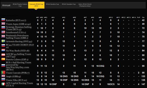 CascaisRC44Cup2012_result.jpg