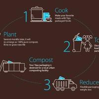 Izraeli technológiák a műanyagok okozta környezetszennyezés ellen