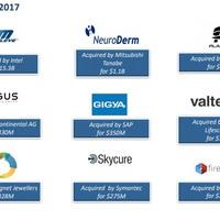 A legnagyobb izraeli cégértékesítések 2017-ben