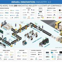 Rekordösszegű izraeli befektetés Ipar 4.0 megoldásokba