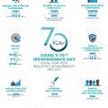 Izraeli high-tech eredmények az elmúlt 20 évben