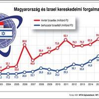 Magyarország és Izrael kereskedelmi forgalma (2001-2017)