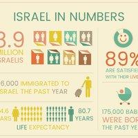 Izrael az 5779-es év kezdetén