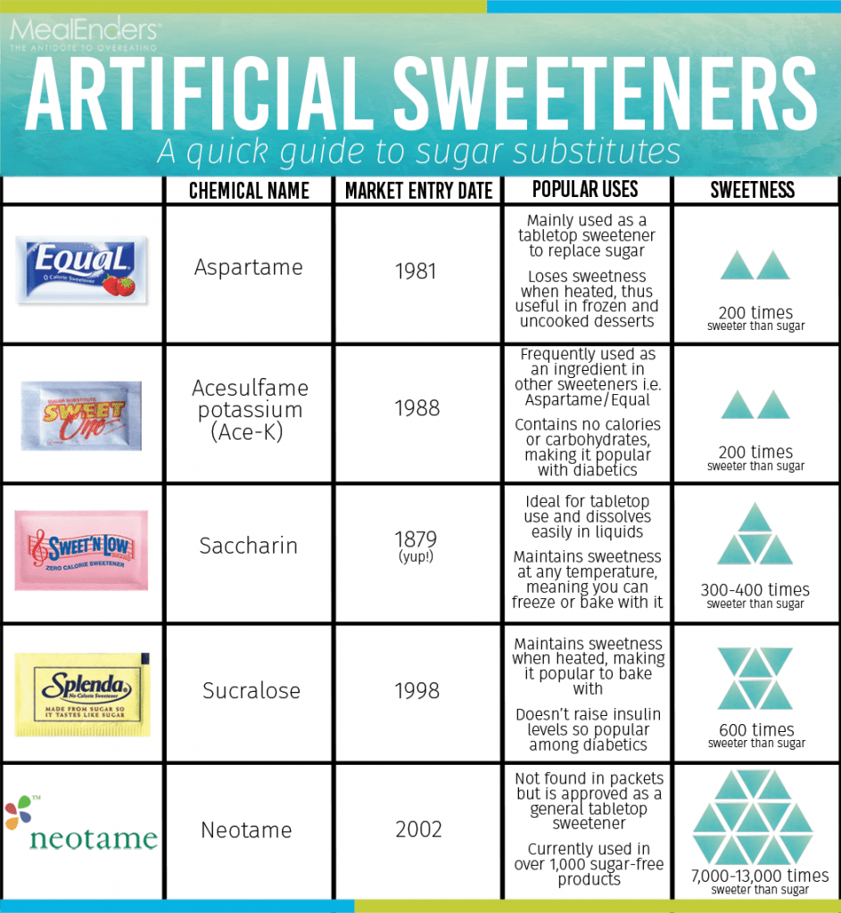 artificial-sweeteners-chart.png