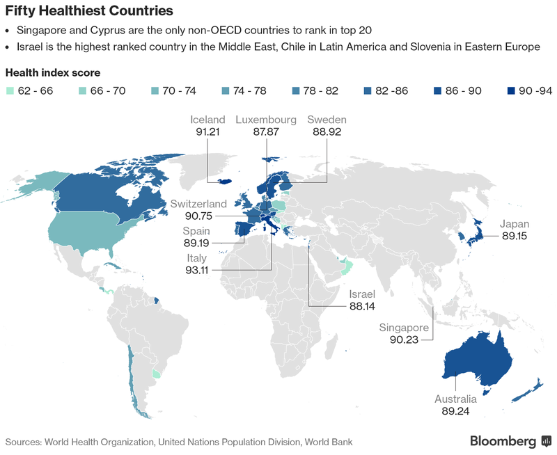 bloomberg_health_index.png