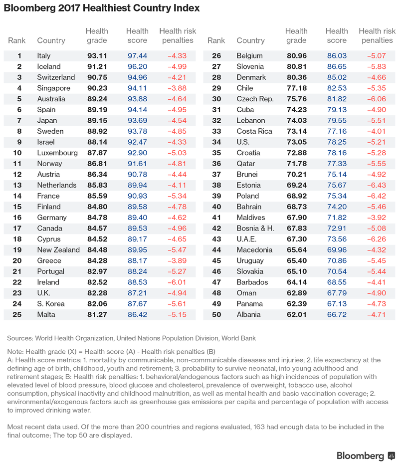 bloomberg_health_index_2.png