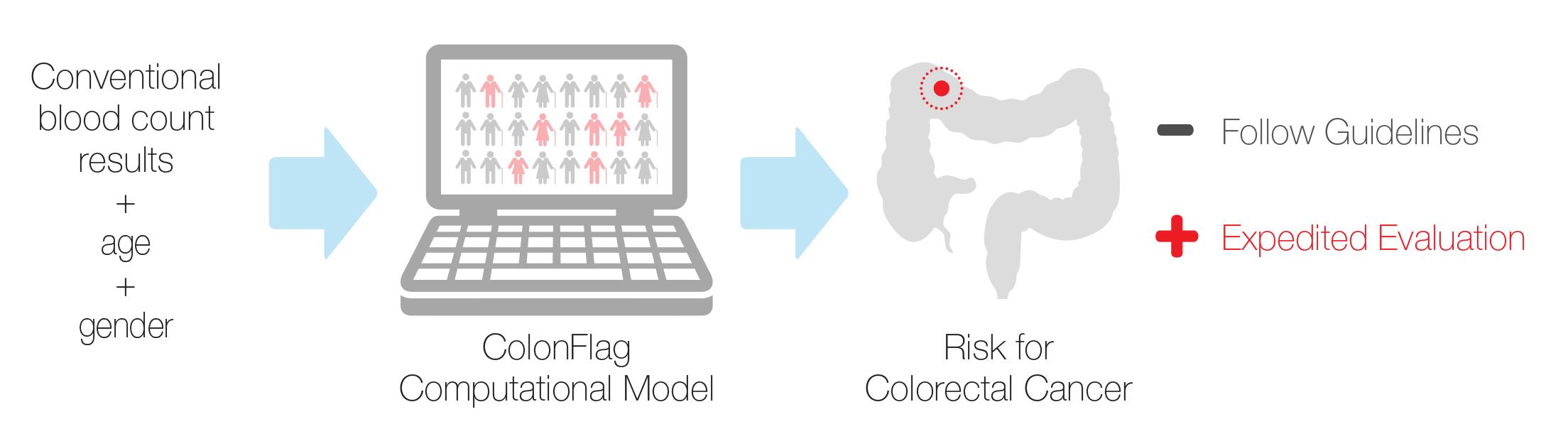 colonflag-risk-for-colorectal-cancer.jpg