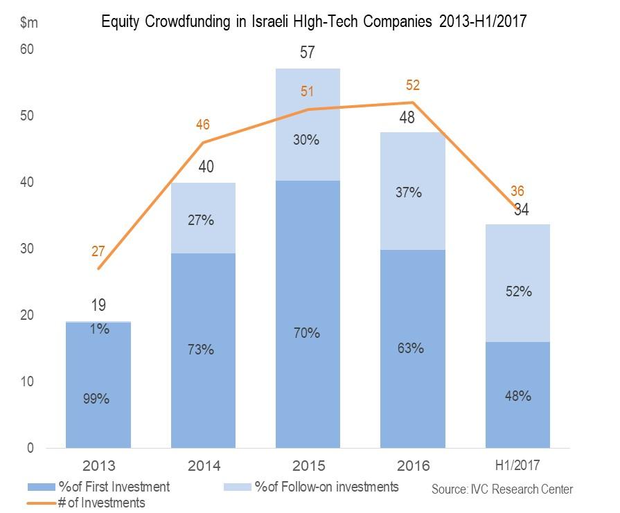 equity_crowdfunding_2013-h12017.jpg