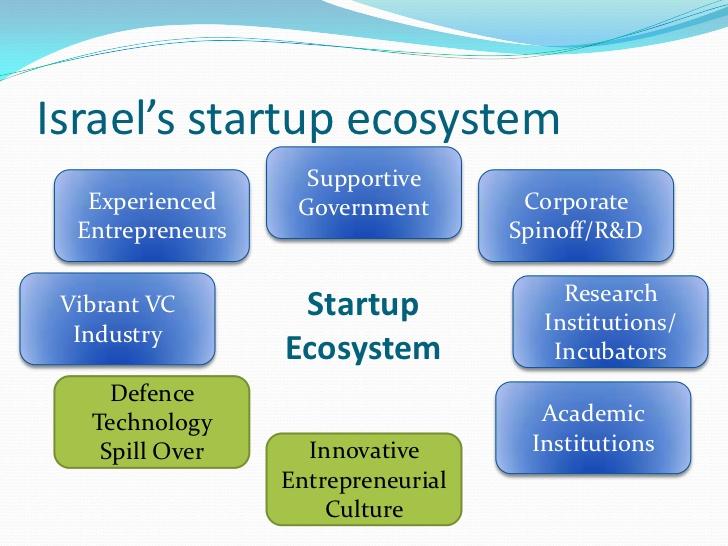israel-startup-ecosystem.jpg