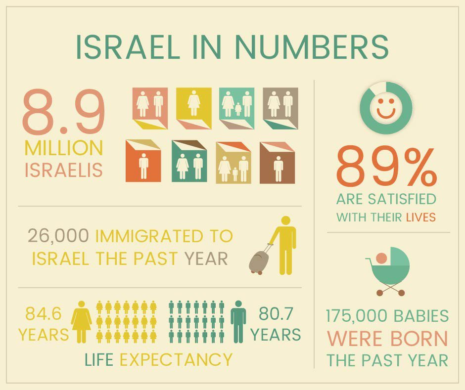 israel_in_numbers_5779.jpg