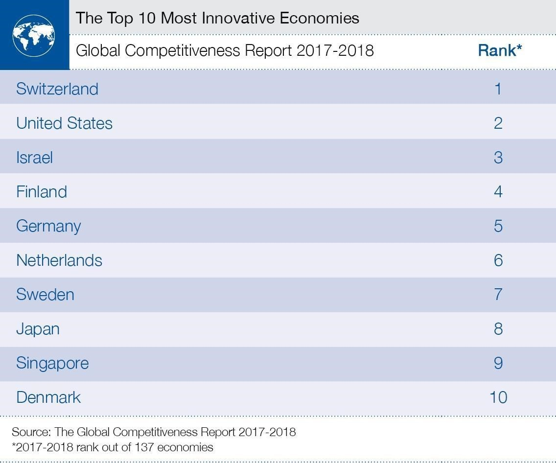 most_innovative_countries.jpg