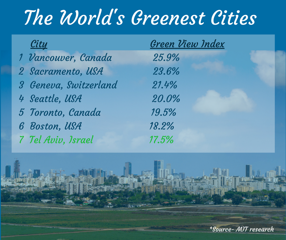 the_greenest_cities.png