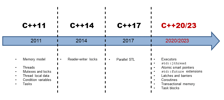 cpp_timeline_2.png