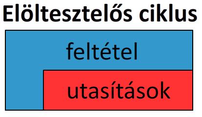struktogram_ciklus_eloltesztelos.png