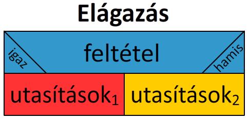 struktogram_elagazas.png