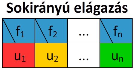 struktogram_elagazas_sokiranyu.png