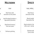 Kritikus hiba található az Intel processzoraiban