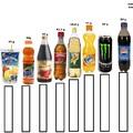 Vigyázz mit iszol... CUKORTARTALOM
