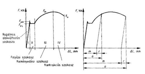 Szakítódiagram